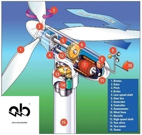نیروگاه های بادی