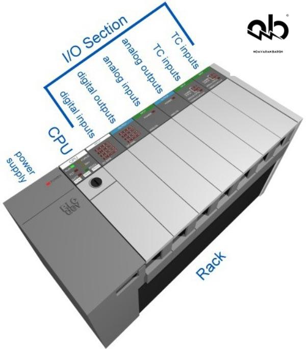 plc-components