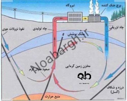 کاربرد انرژی زمین گرمایی-تولید برق