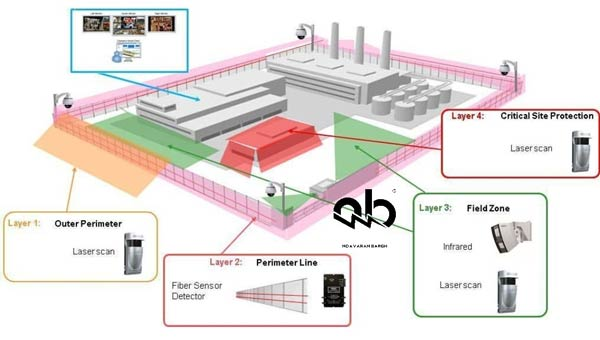 سنسور های غیر فعال مادون قرمز ( Passive sensors )
