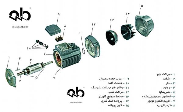 اجزای الکتروموتور القایی